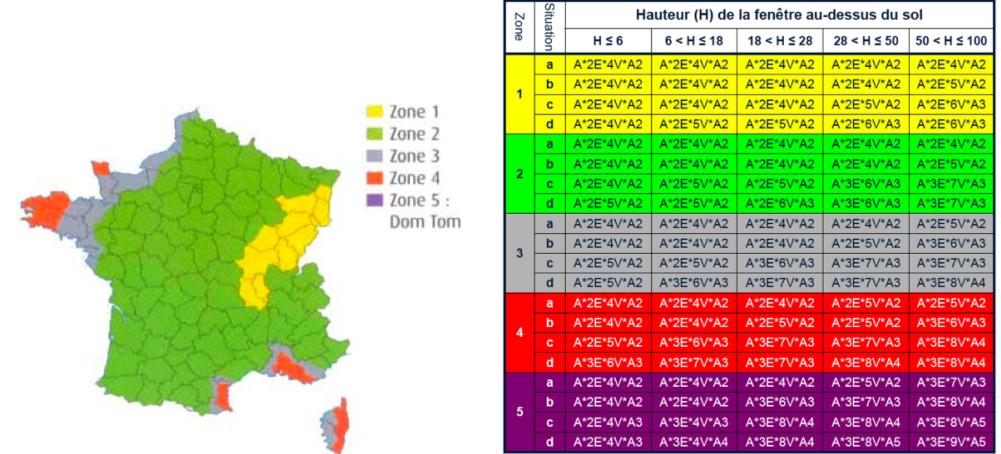 Le classement aev k sako internorm for Fenetre zone de qualification