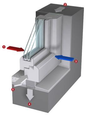 Pose de fenêtres : ce à quoi vous devez faire attention