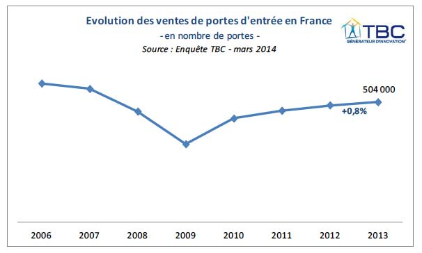 Etude TBC concernant les portes d'entrée en France