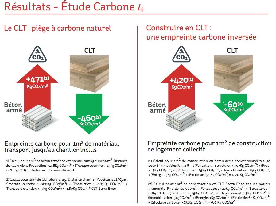 etude-bois-carbone-4