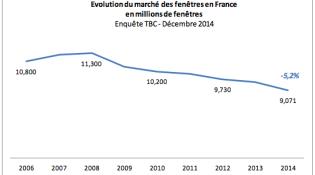 Etude TBC sur le marché de la fenêtre en 2014