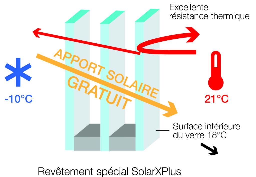 Comment optimiser les apports solaires gratuits dans le logement ?