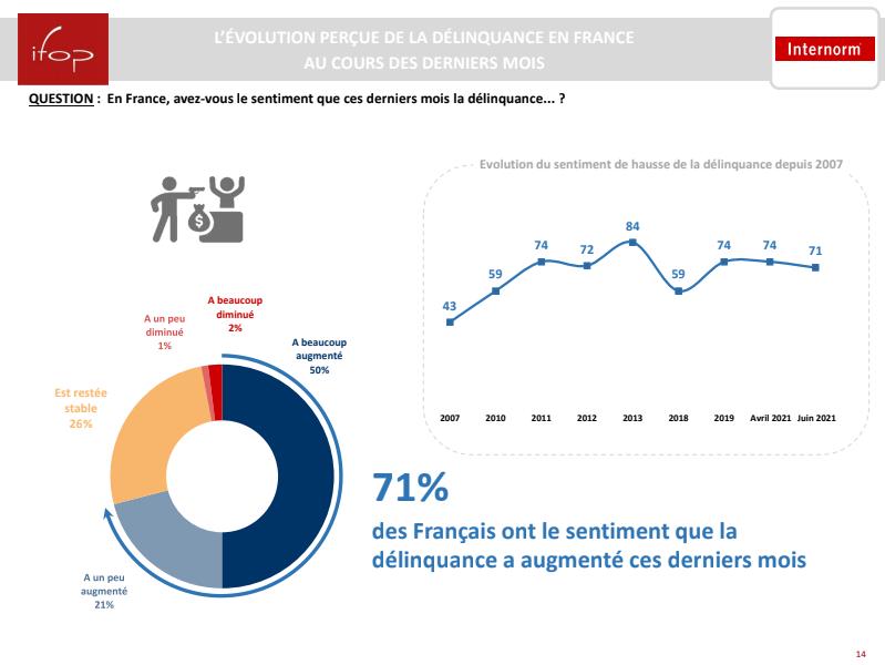 7 Français sur 10 pensent que la délinquance est en augmentation